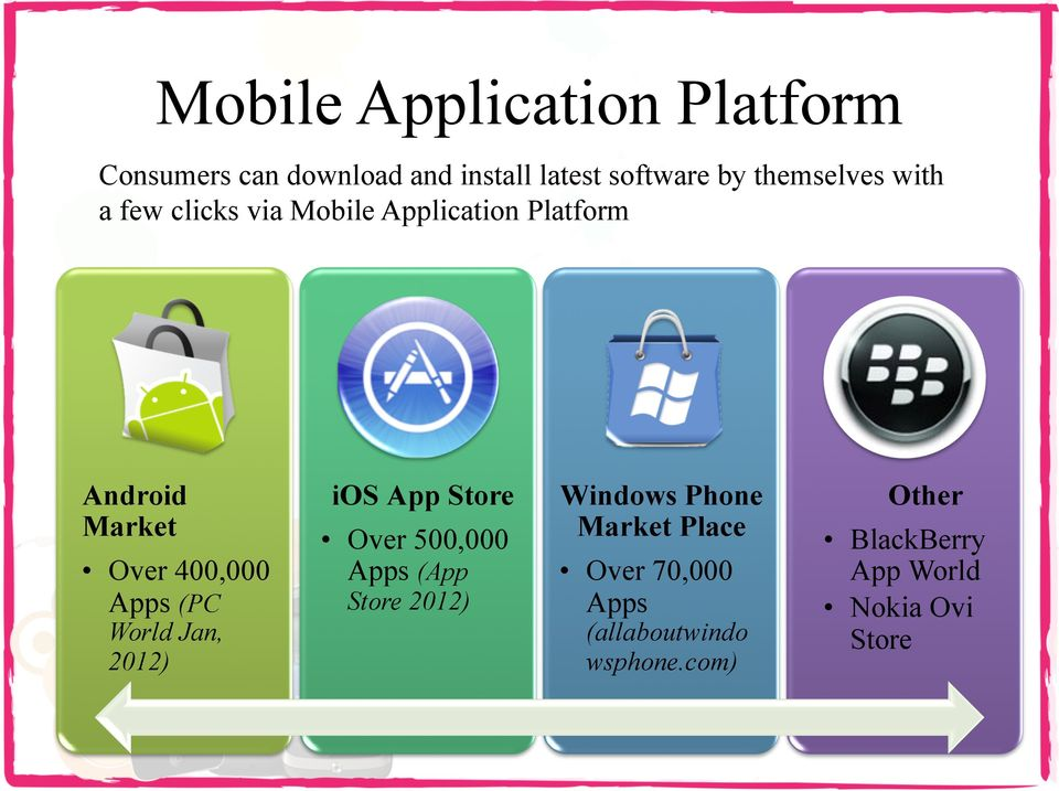 Apps (PC World Jan, 2012) ios App Store Over 500,000 Apps (App Store 2012) Windows Phone