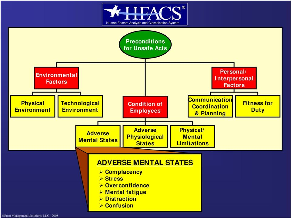 Planning Fitness for Duty Adverse Mental States Adverse Physiological States Physical/ Mental