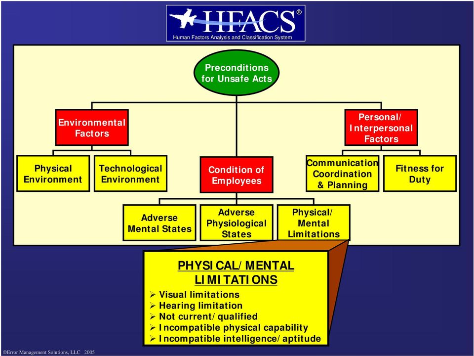 Adverse Mental States Adverse Physiological States Physical/ Mental Limitations PHYSICAL/MENTAL LIMITATIONS