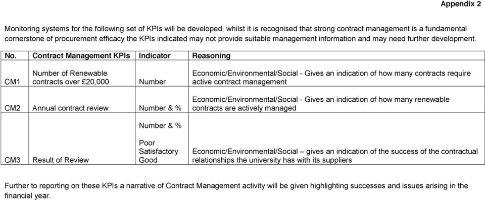 Contract Management KPIs Indicator Reasoning CM1 Number of Renewable contracts over 20,000 Number Economic/Environmental/Social - Gives an indication of how many contracts require active contract