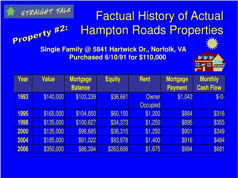 $140,000 $103,339 $36,661 Owner $1,043 $-0- Occupied 1995 $165,000 $104,850 $60,150 $1,200 $884 $316 1998 $135,000 $100,627