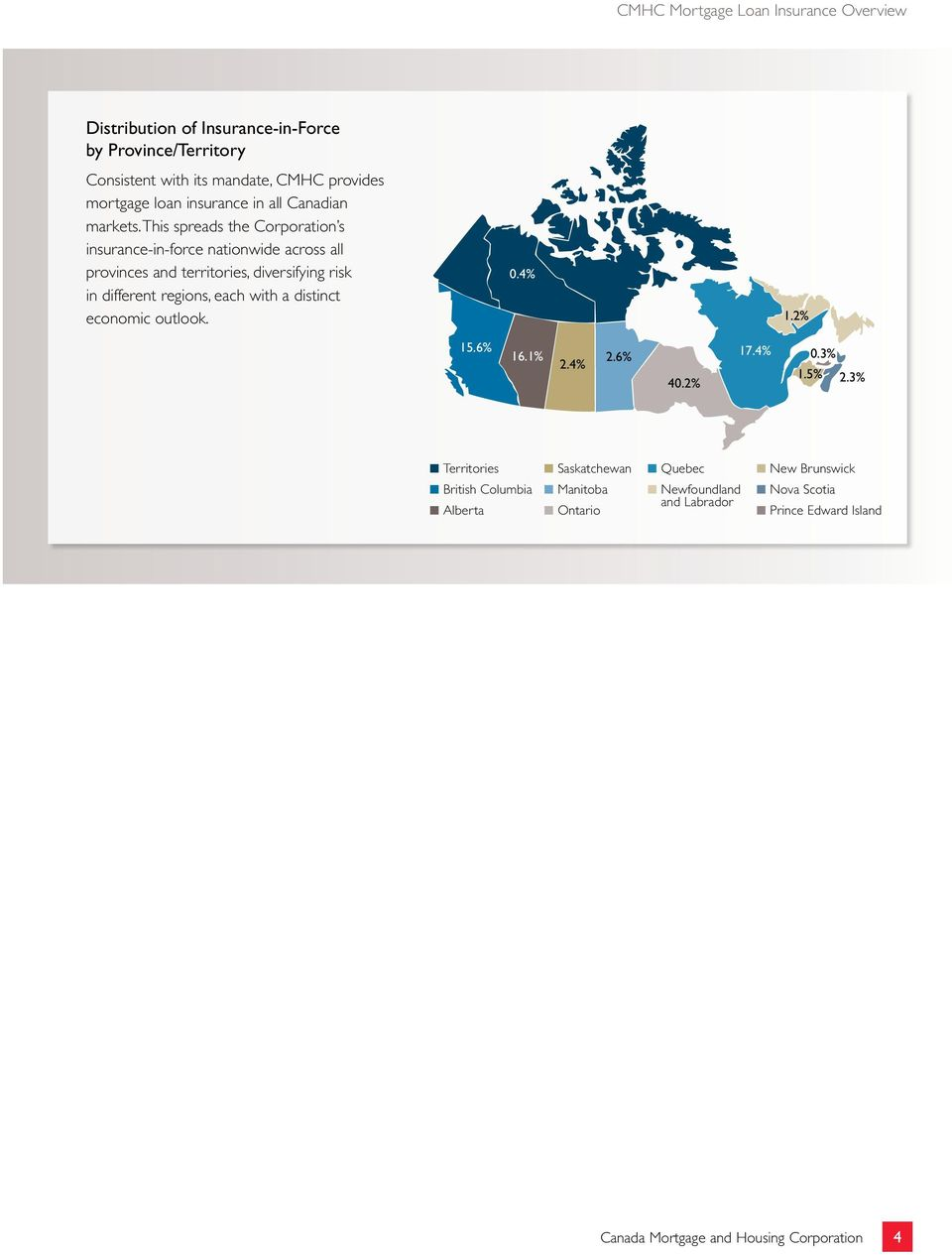 This spreads the Corporation s insurance-in-force nationwide across all provinces and territories, diversifying risk in different regions, each with a