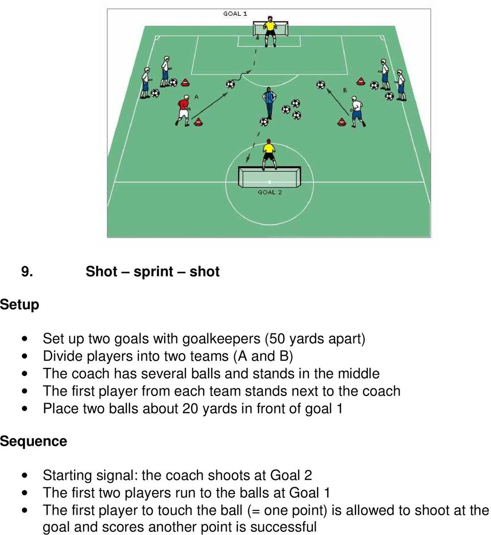 about 20 yards in front of goal 1 Sequence Starting signal: the coach shoots at Goal 2 The first two players run to the