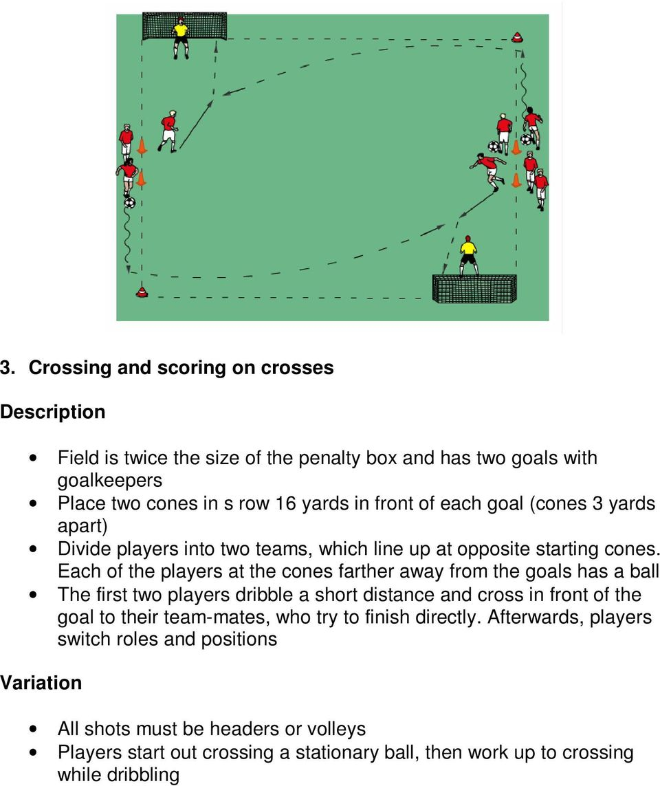 Each of the players at the cones farther away from the goals has a ball The first two players dribble a short distance and cross in front of the goal to their