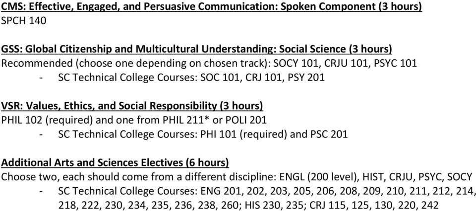 from PHIL 211* or POLI 201 - SC Technical College Courses: PHI 101 (required) and PSC 201 Additional Arts and Sciences Electives (6 hours) Choose two, each should come from a different discipline: