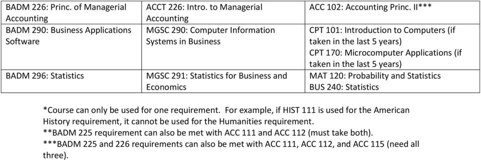 II*** CPT 101: Introduction to Computers (if taken in the last 5 years) CPT 170: Microcomputer Applications (if taken in the last 5 years) MAT 120: Probability and Statistics BUS 240: Statistics