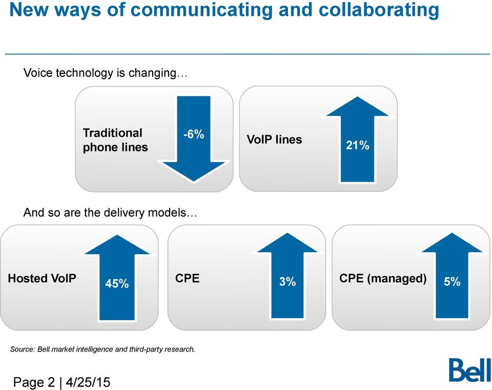 the delivery models Hosted VoIP 45% CPE 3% CPE (managed) 5%