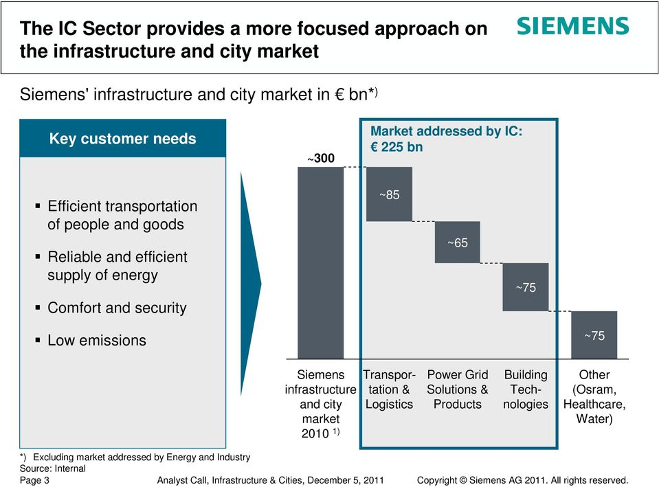Siemens infrastructure and city market 2010 1) Building Technologies Transportation & Logistics Power Grid Solutions & Products Other (Osram, Healthcare, Water) *)