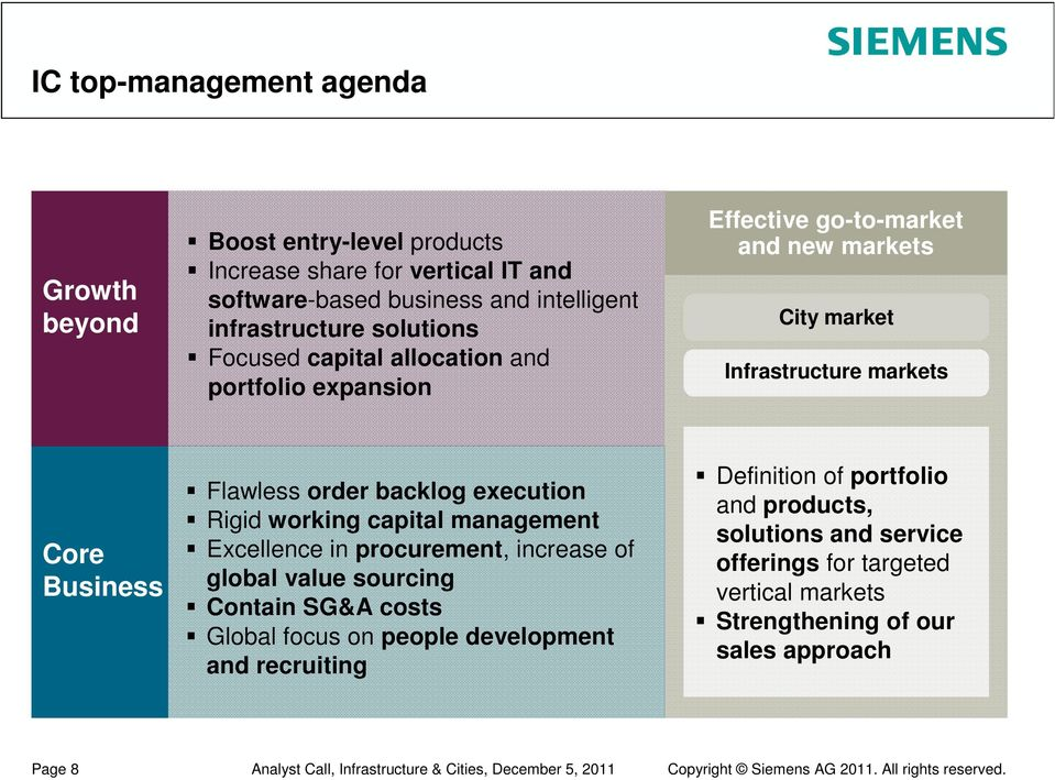 management Excellence in procurement, increase of global value sourcing Contain SG&A costs Global focus on people development and recruiting Definition of portfolio and products,