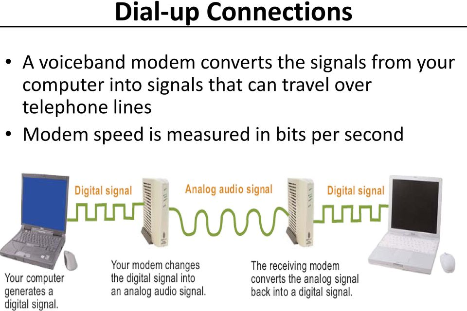 into signals that can travel over telephone
