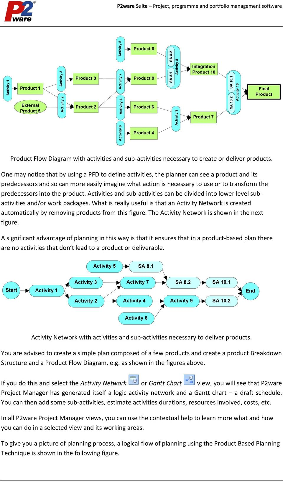 2 Product 2 Product 9 Product 6 Activity 9 Activity 8 Integration Product 10 Product 7 Final Product Product 4 Product Flow Diagram with activities and sub-activities necessary to create or deliver