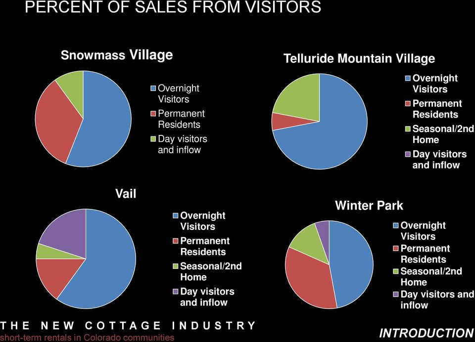 visitors and inflow Vail Overnight Visitors Permanent Residents Seasonal/2nd Home Day visitors and