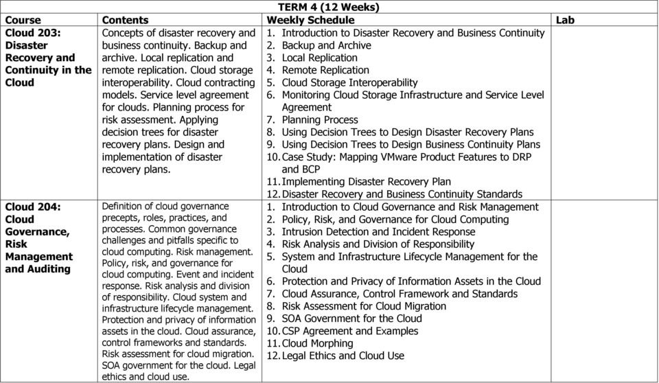 Applying decision trees for disaster recovery plans. Design and implementation of disaster recovery plans. Definition of cloud governance precepts, roles, practices, and processes.
