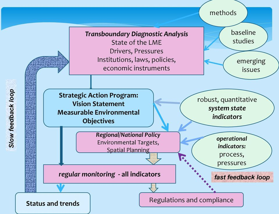 Objectives robust, quantitative system state indicators Regional/National Policy Environmental Targets, Spatial Planning