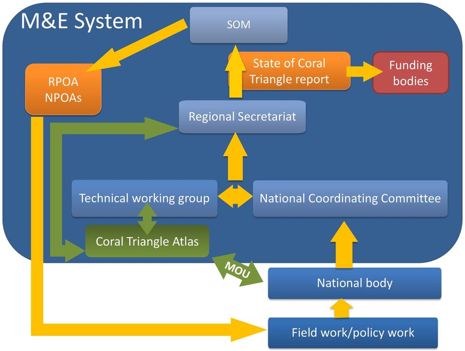 Technical working group National Coordinating