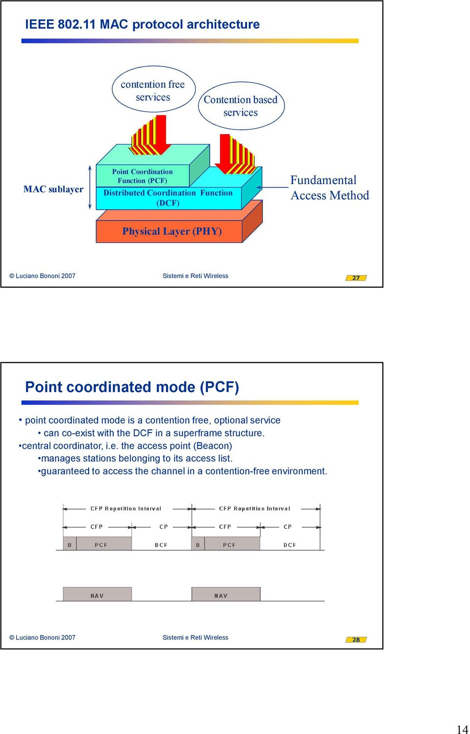 Distributed Coordination Function (DCF) Fundamental Access Method Physical Layer (PHY) 27 Point coordinated mode (PCF) point