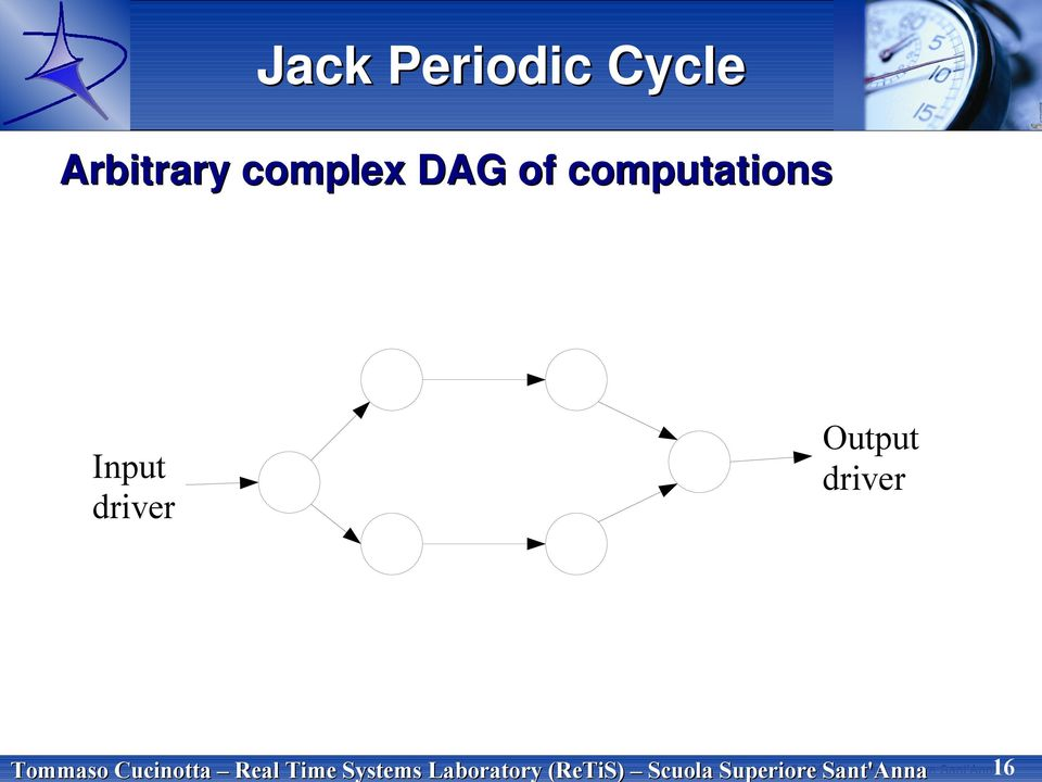 Superiore Sant Anna 16 Jack Periodic Cycle