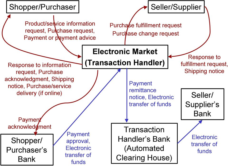 Shopper/ Purchaser s Bank Payment approval, Electronic transfer of funds Electronic Market (Transaction Handler) Payment remittance notice, Electronic