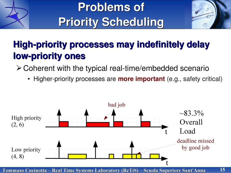 Higher-priority processes are more important (e.g., safety critical) bad job High priority (2, 6) Low priority (4, 8) t ~83.