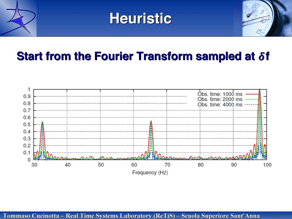 the Fourier