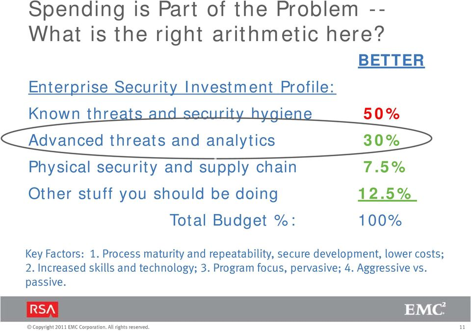 30% Physical security and supply chain 7.5% Other stuff you should be doing 12.5% Total Budget %: 100% Key Factors: 1.