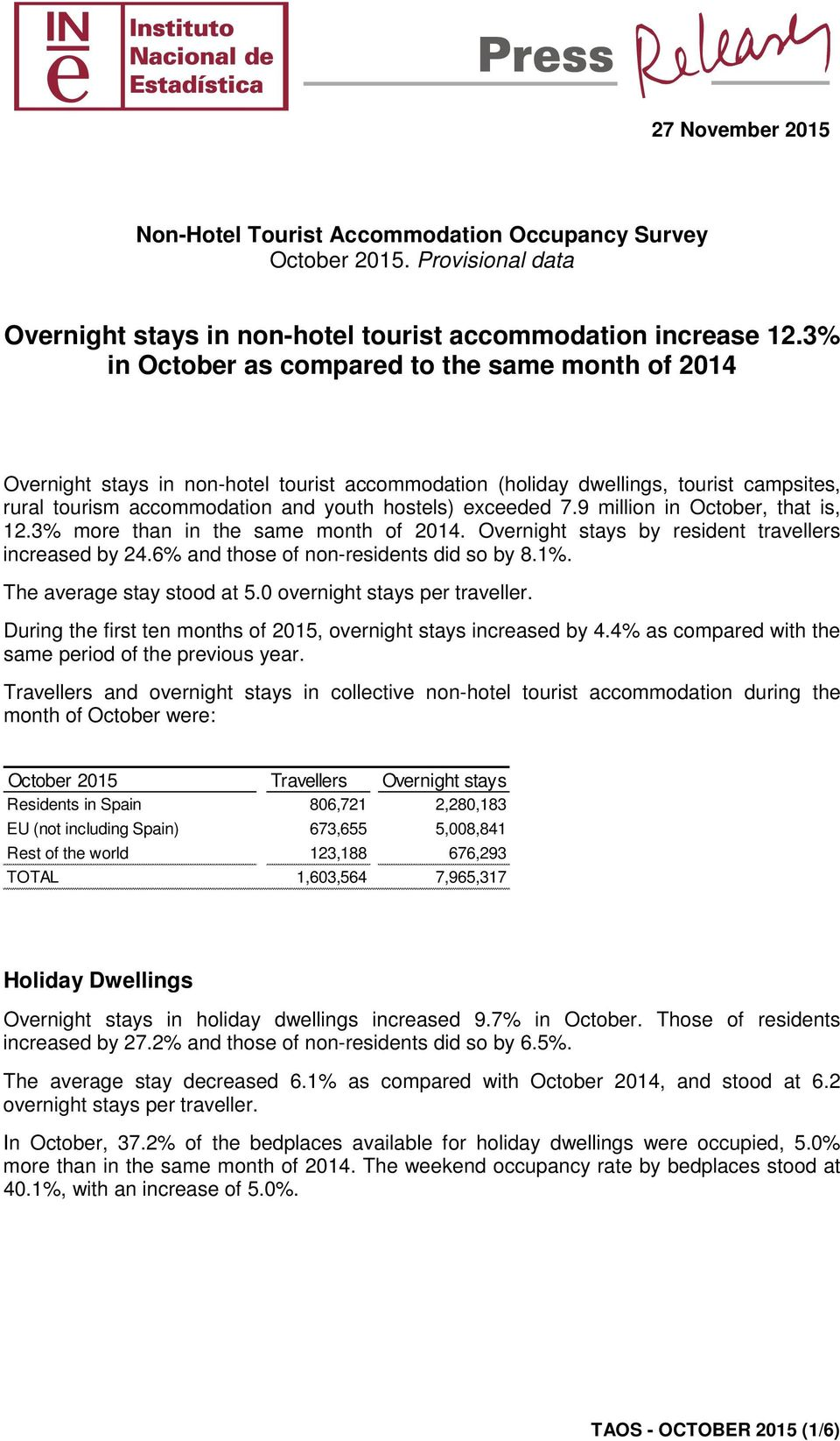 9 million in October, that is, 12.3% more than in the same month of 2014. Overnight stays by resident travellers increased by 24.6% and those of non-residents did so by 8.1%.