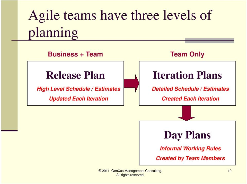 Only Iteration Plans Detailed Schedule / Estimates Created Each