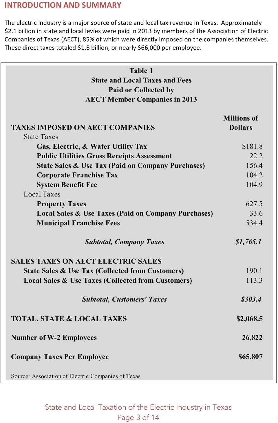 directly imposed on the companies themselves. These direct taxes totaled $1.8 billion, or nearly $66,000 per employee.