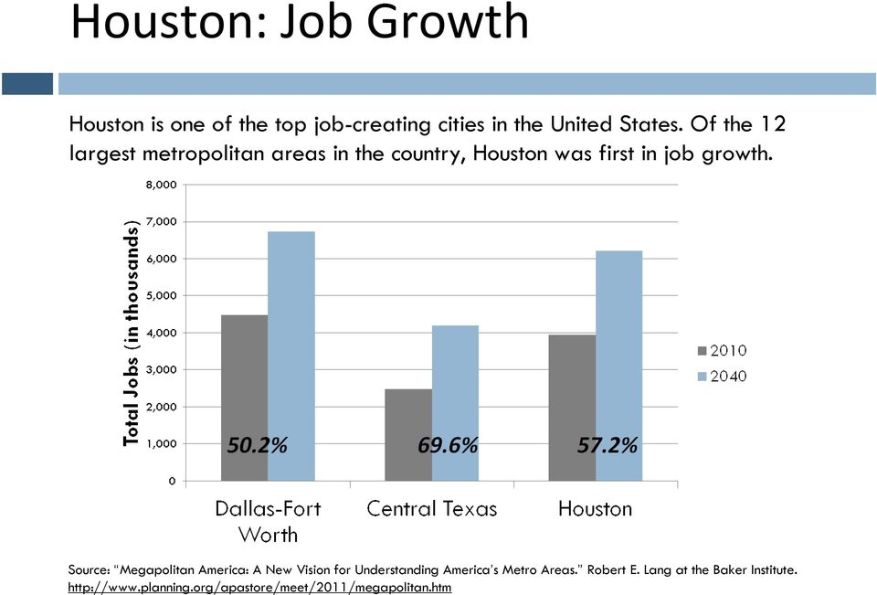 Source: Megapolitan America: A New Vision for Understanding America s Metro Areas.