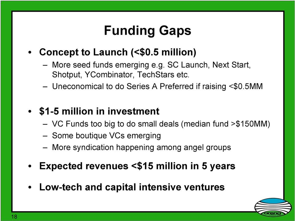 5MM $1-5 million in investment VC Funds too big to do small deals (median fund >$150MM) Some boutique VCs