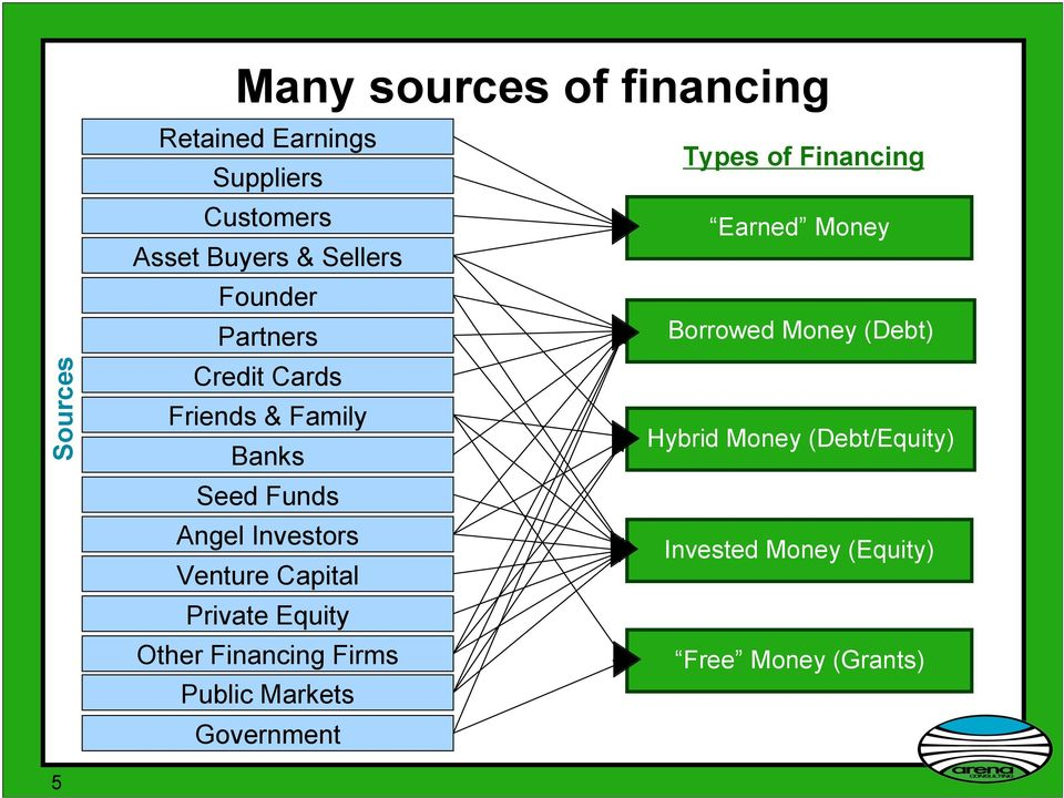 Friends & Family Hybrid Money (Debt/Equity) Banks Seed Funds Angel Investors Invested Money