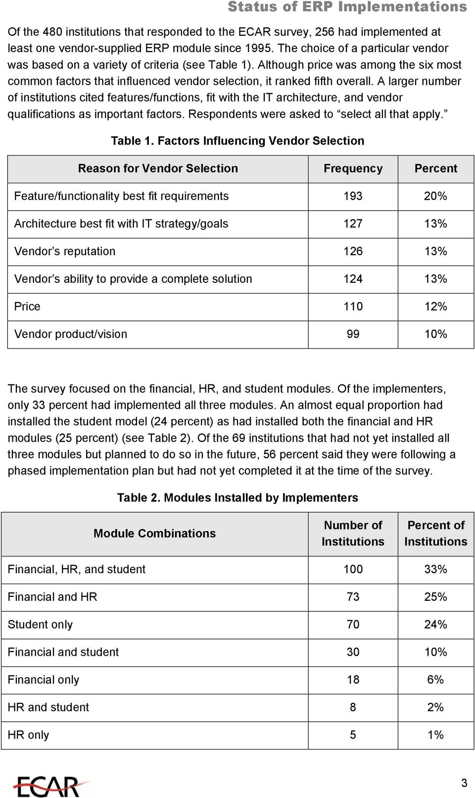 A larger number of institutions cited features/functions, fit with the IT architecture, and vendor qualifications as important factors. Respondents were asked to select all that apply. Table 1.