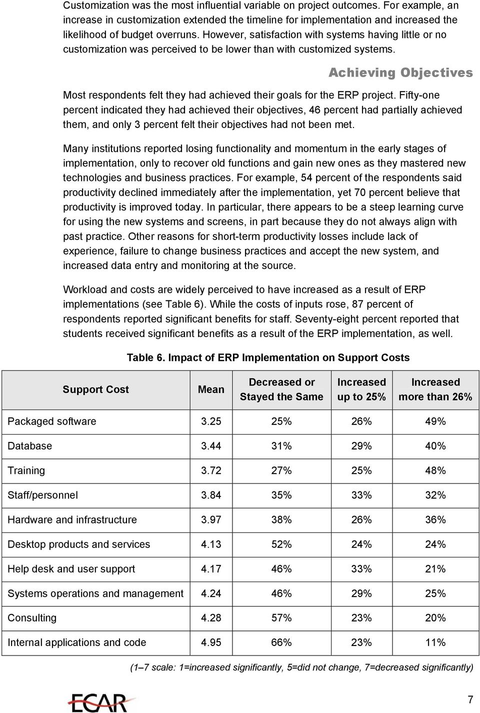 Achieving Objectives Most respondents felt they had achieved their goals for the ERP project.