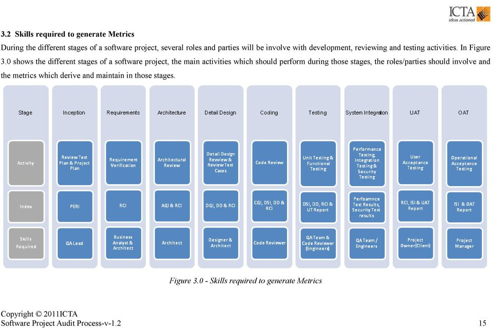 0 shows the different stages of a software project, the main activities which should perform during those stages, the
