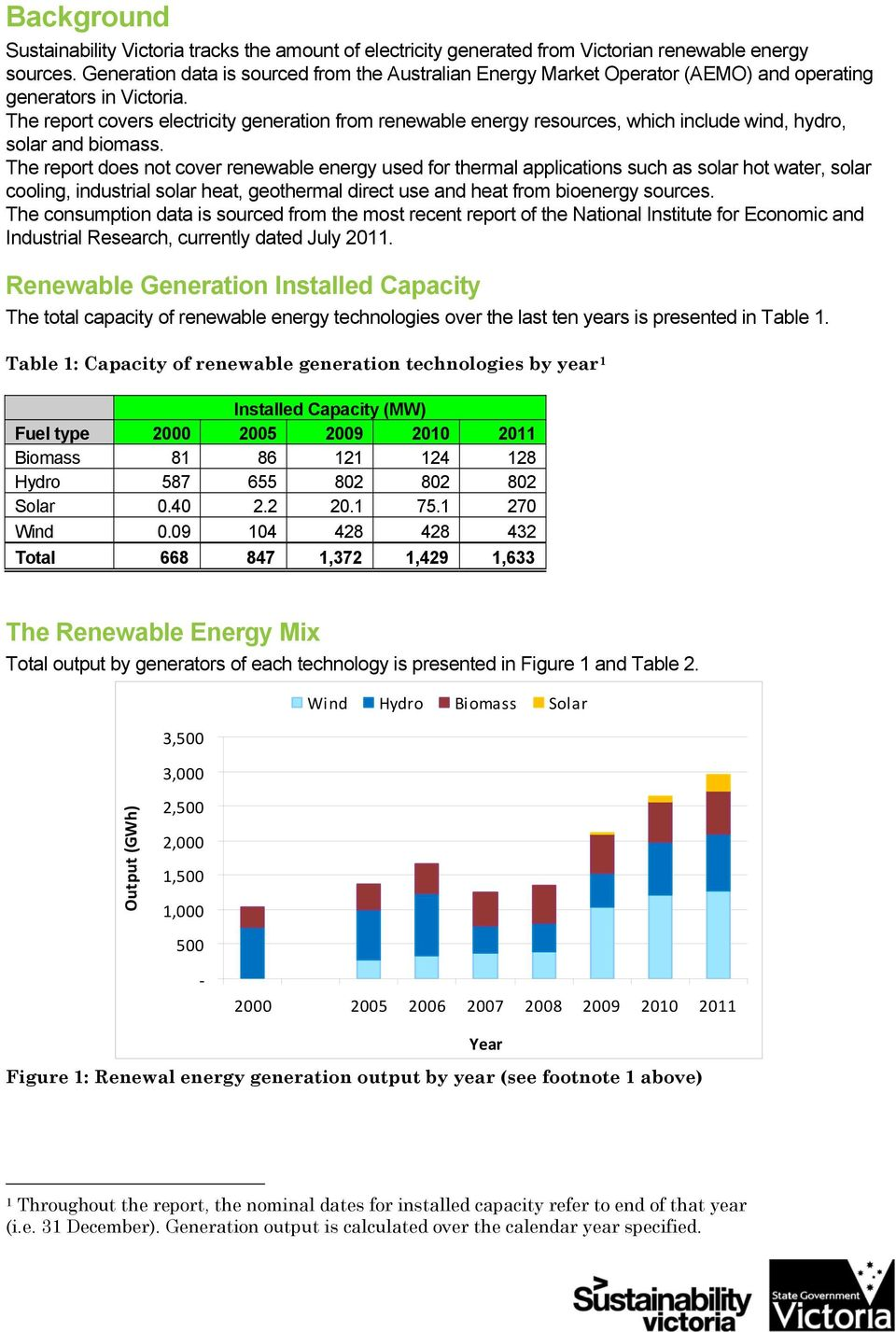 The report covers electricity generation from renewable energy resources, which include wind, hydro, solar and biomass.