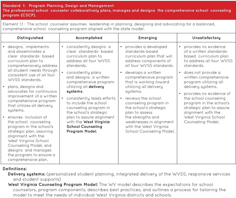 designs, implements and disseminates a clear standards- based curriculum plan to comprehensively address all student needs through consistent use of all four WVSS standards.