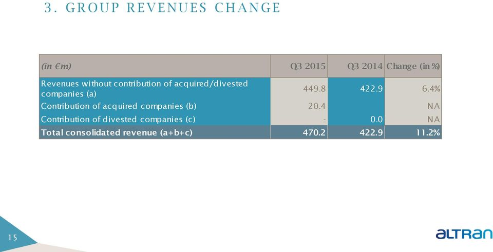 9 6.4% Contribution of acquired companies (b) 20.