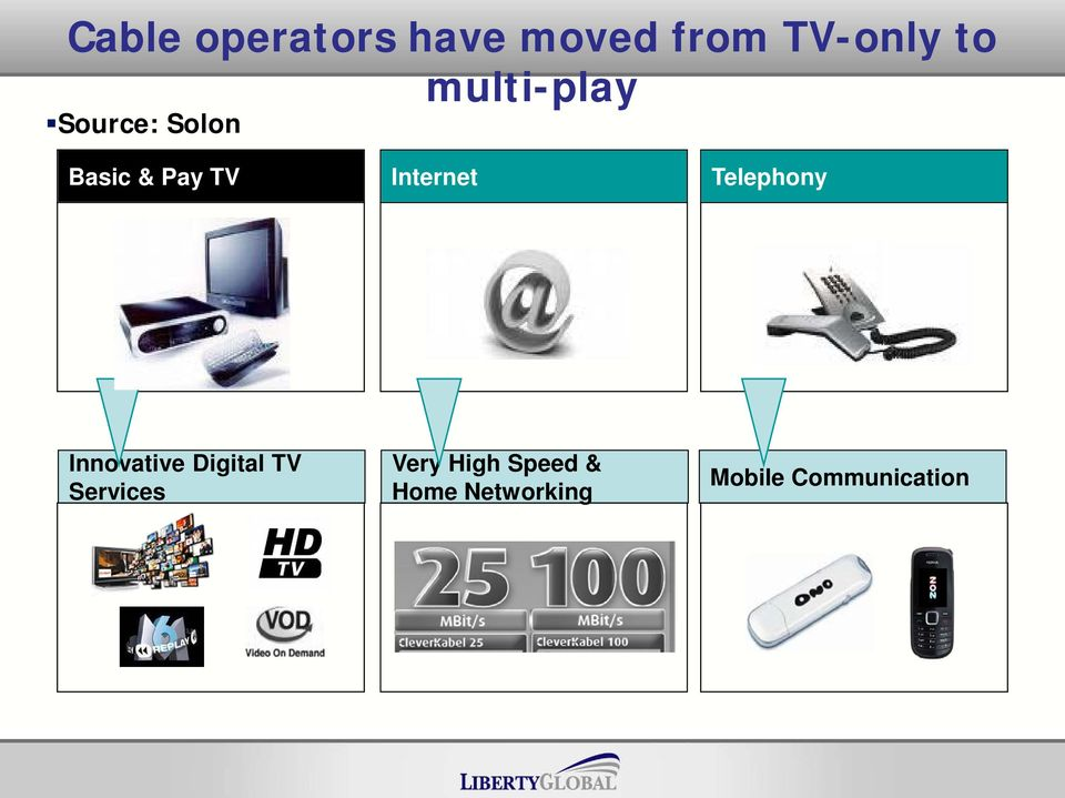 Telephony Innovative Digital TV Services Very