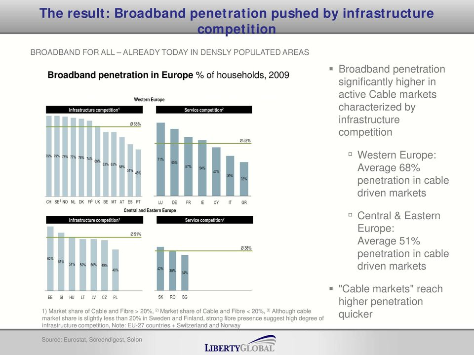 driven markets Central & Eastern Europe: Average 51% penetration in cable driven markets 1) Market share of Cable and Fibre > 20%, 2) Market share of Cable and Fibre < 20%, 3) Although cable market