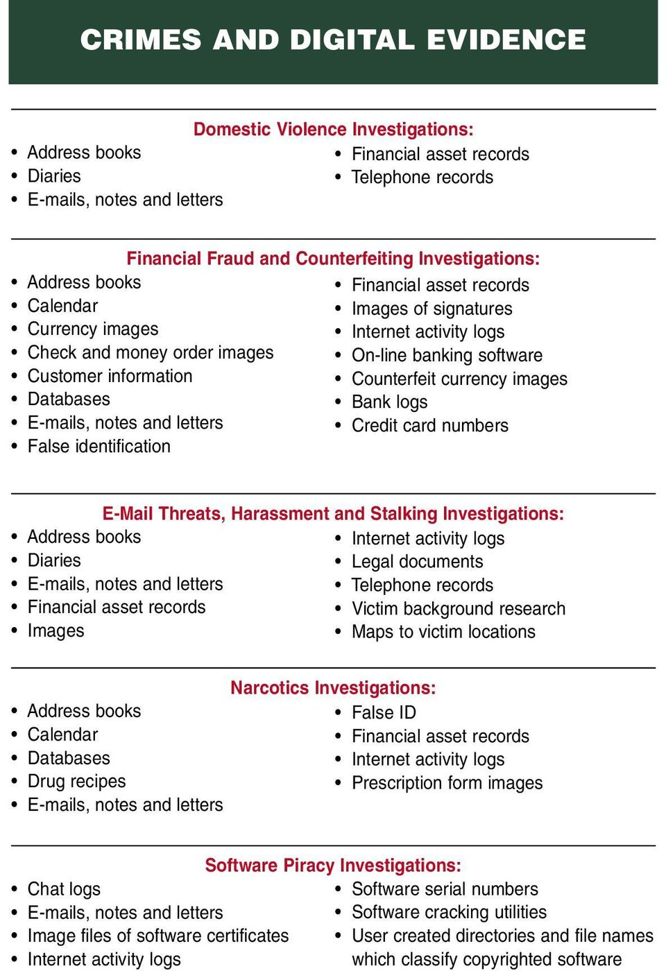 Counterfeit currency images Databases Bank logs E-mails, notes and letters Credit card numbers False identification E-Mail Threats, Harassment and Stalking Investigations: Address books Internet