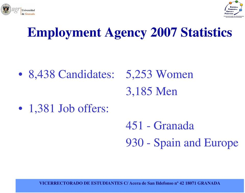 1,381 Job offers: 5,253 Women