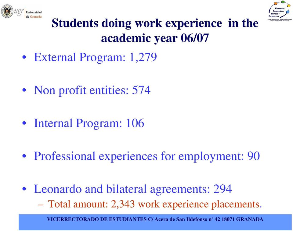 Program: 106 Professional experiences for employment: 90