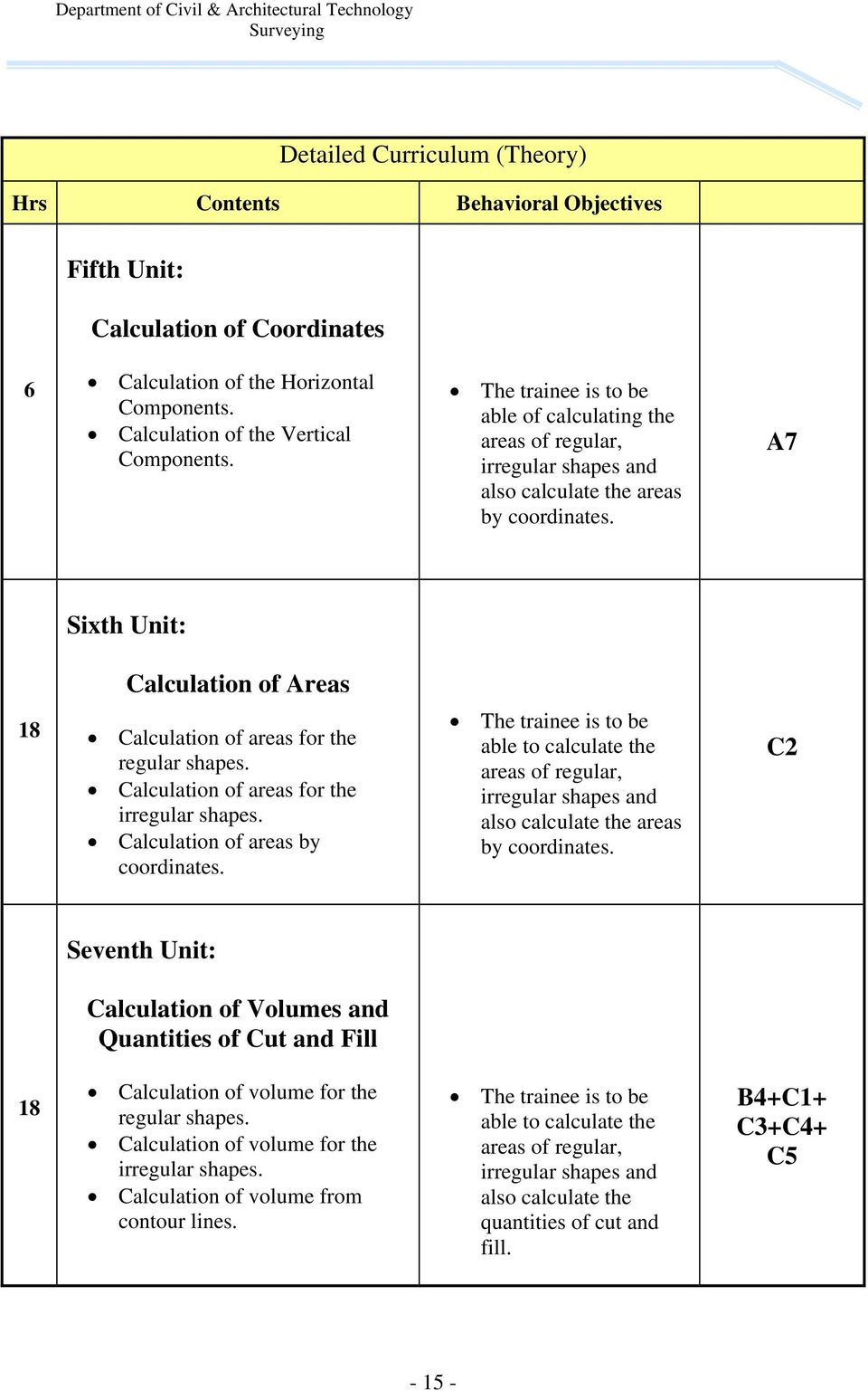 A7 Sixth Unit: Calculation of Areas 8 Calculation of areas for the regular shapes. Calculation of areas for the irregular shapes. Calculation of areas by coordinates.