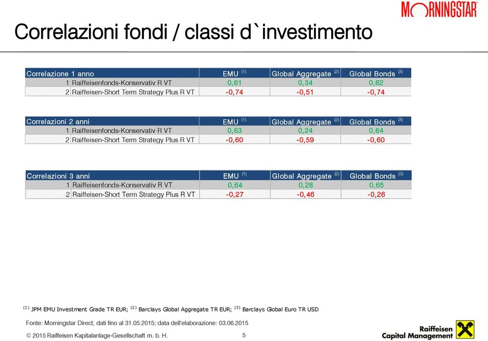 Correlazioni 3 anni EMU (1) Global Aggregate (2) Global Bonds (3) 1 Raiffeisenfonds-Konservativ R VT 0,64 0,28 0,65 2 Raiffeisen-Short Term Strategy Plus R VT -0,27-0,46-0,26 (1) JPM EMU Investment