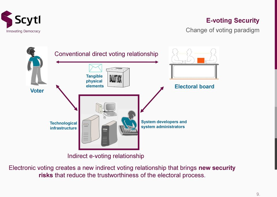 system administrators Indirect e-voting relationship Electronic voting creates a new indirect
