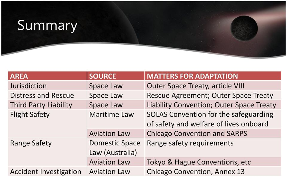 Convention for the safeguarding of safety and welfare of lives onboard Aviation Law Chicago Convention and SARPS Range Safety Domestic Space