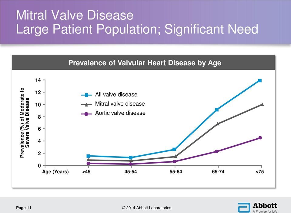 Moderate to Severe Valve Disease 12 10 8 6 4 2 All valve disease Mitral