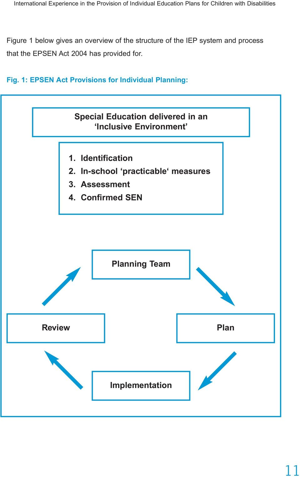Fig. 1: EPSEN Act Provisions for Individual Planning: Special Education delivered in an Inclusive Environment 1.