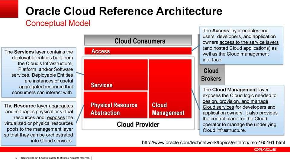 The Resource layer aggregates and manages physical or virtual resources and exposes the virtualized or physical resources pools to the management layer so that they can be orchestrated into Cloud