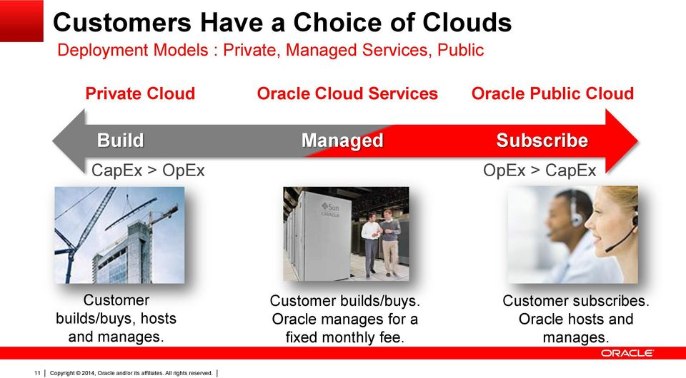 Cloud Subscribe OpEx > CapEx Customer builds/buys, hosts and manages.